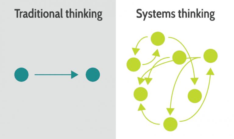 So sánh Tư duy tuyến tính và Tư duy hệ thống